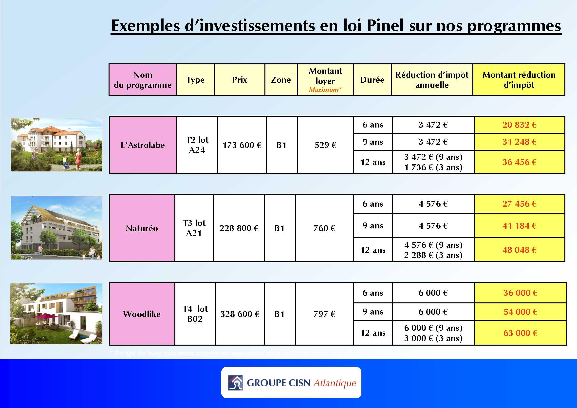 Loi Pinel : comment procéder ?